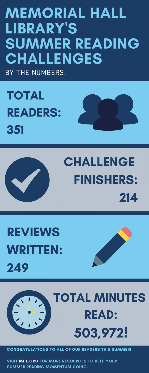 infographic showing summer reading challenge results