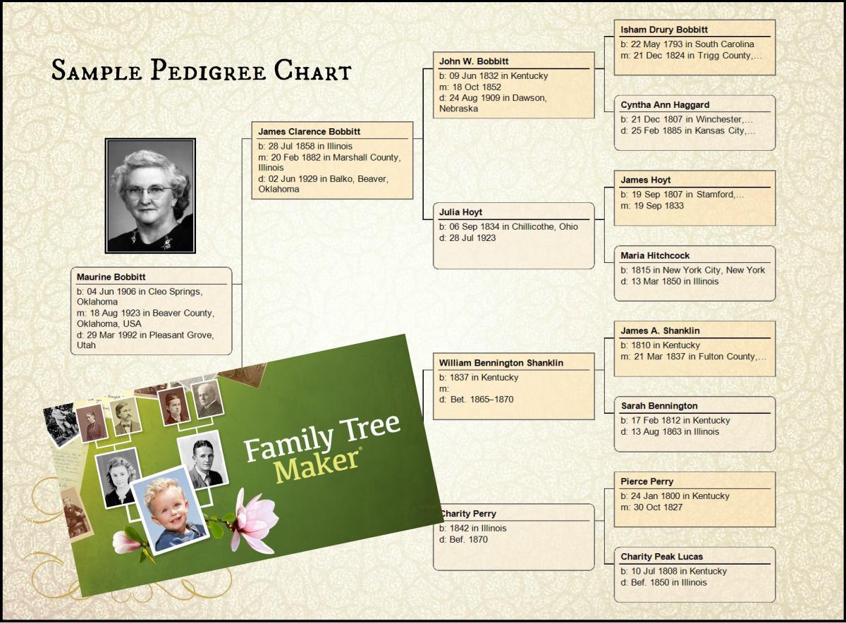 Sample Pedigree Chart from Family Tree Maker